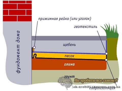 Етапи будівництва вимощення.