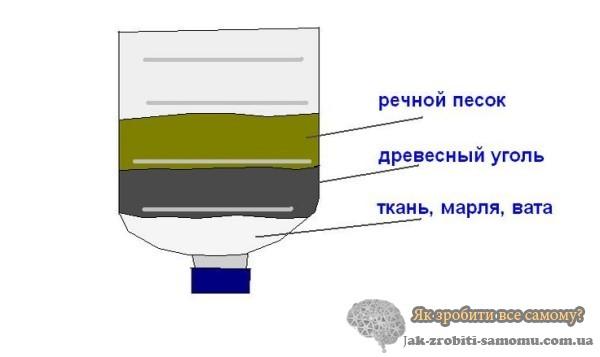 Як зробити фільтр для води