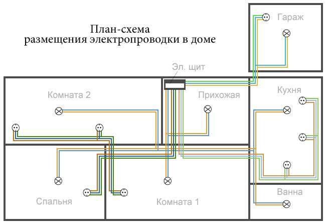 Як зробити електропроводку в будинку