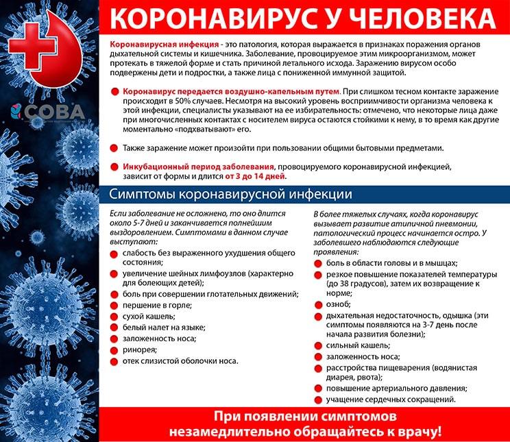 Коронавірус симптоми і лікування.